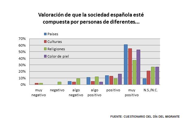 Gráfico P.1