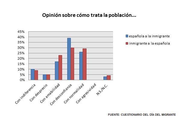 Gráfico P.2 - P.3 comparativa
