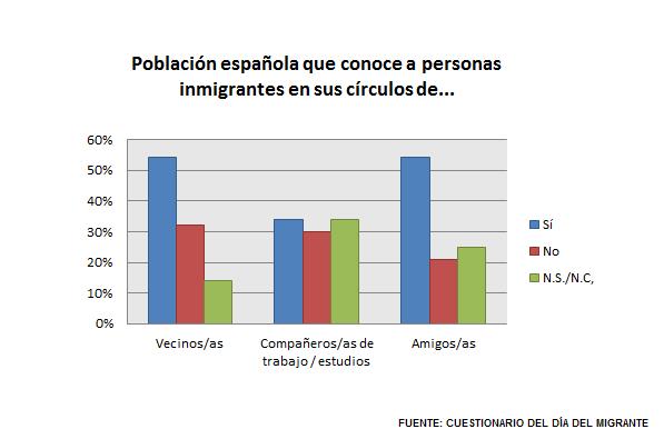Gráfico P.4