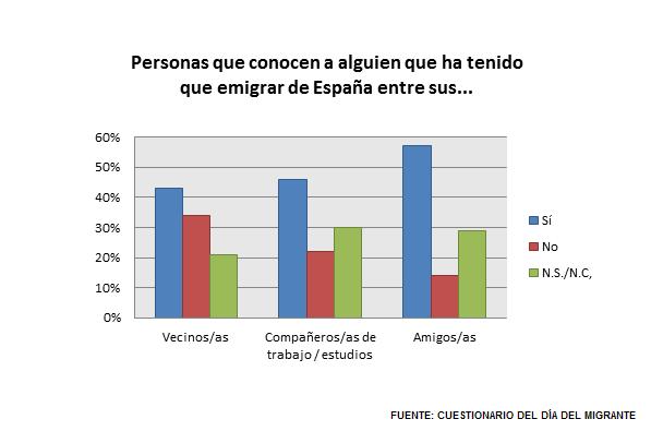 Gráfico P.5