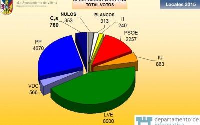 Resultados Elecciones Municipales 2015